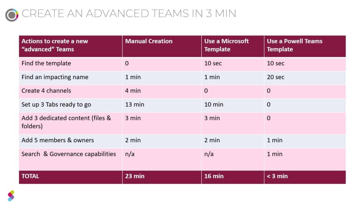 Microsoft Teams-Vorlagen