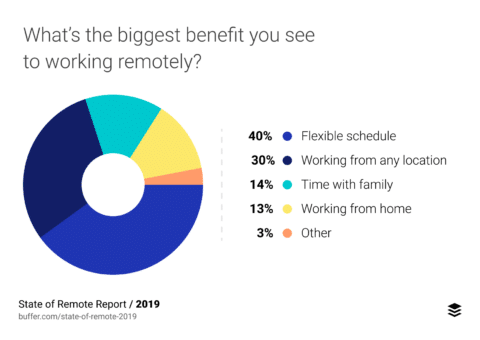 Buffer Benefits of Remote Work