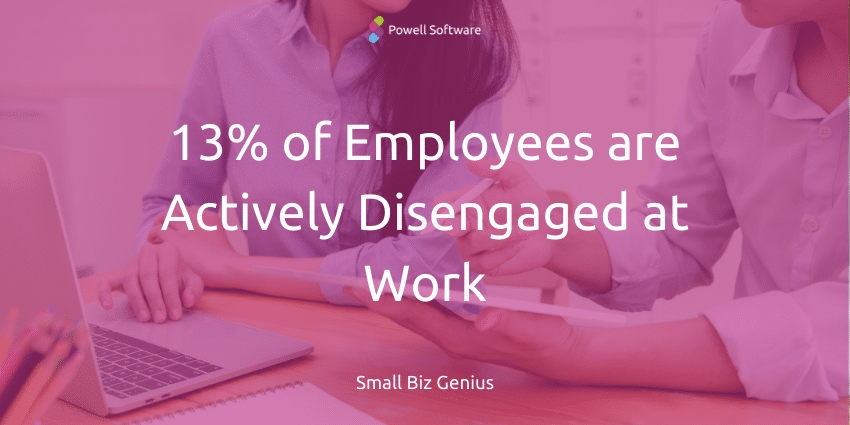 13% of employees are actively disengaged
