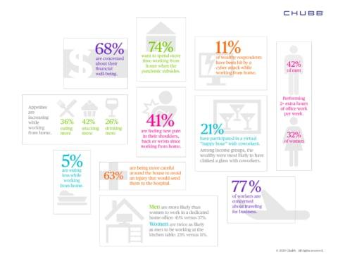 Chubb Survey_infographic Management von Remote-Mitarbeitern