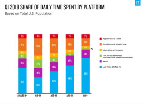 Time sepnt on screens - digitales wohlbefinden