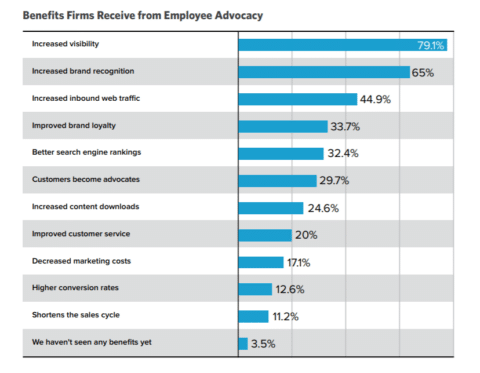 Benefit of Employee Advocacy